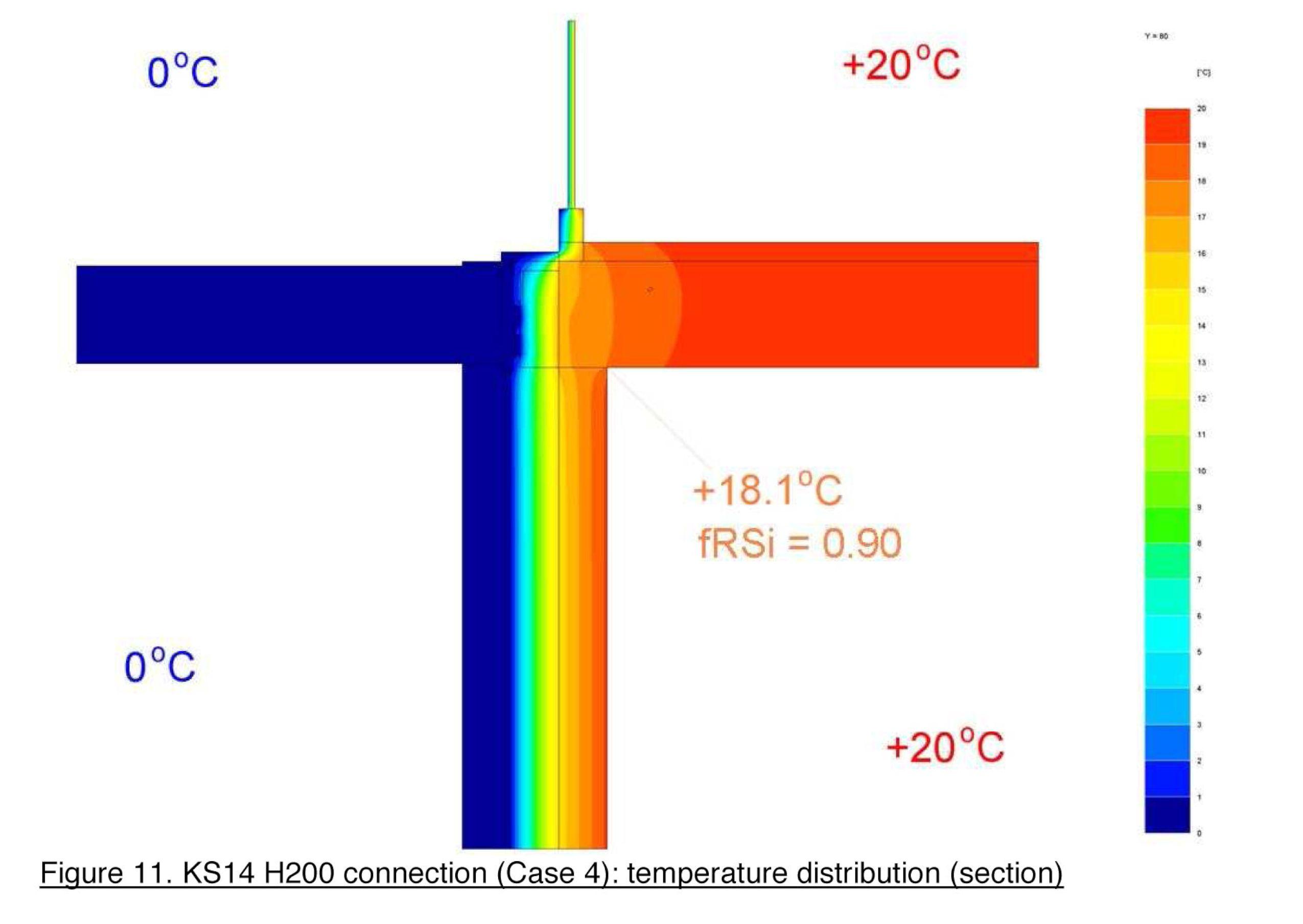 Temp Distribution - KS14 - HR
