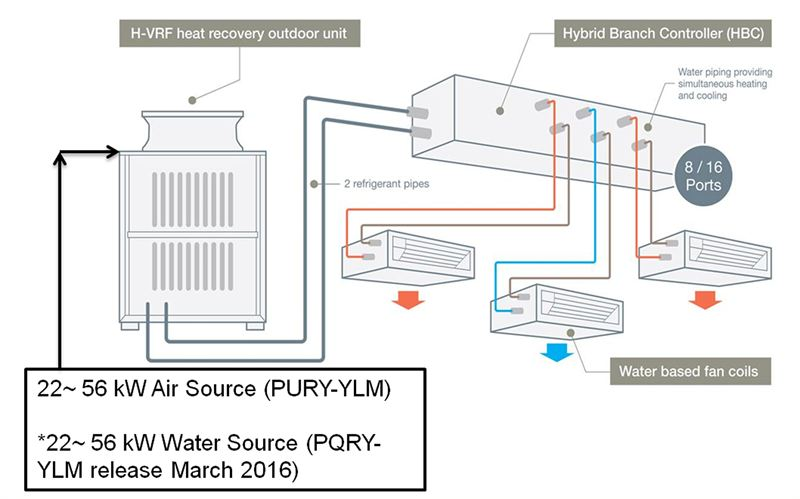 Hybrid Vrf System Delivers The Best Of Vrf And Chiller