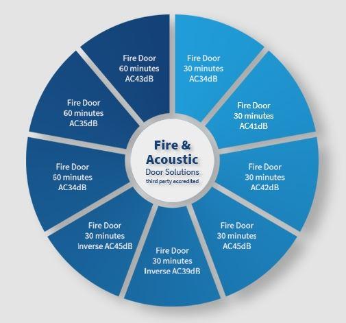 For & Acoustic Door Solutions