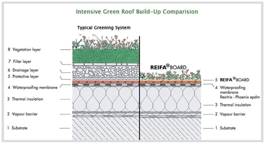 Riefa Green Roofing Systems