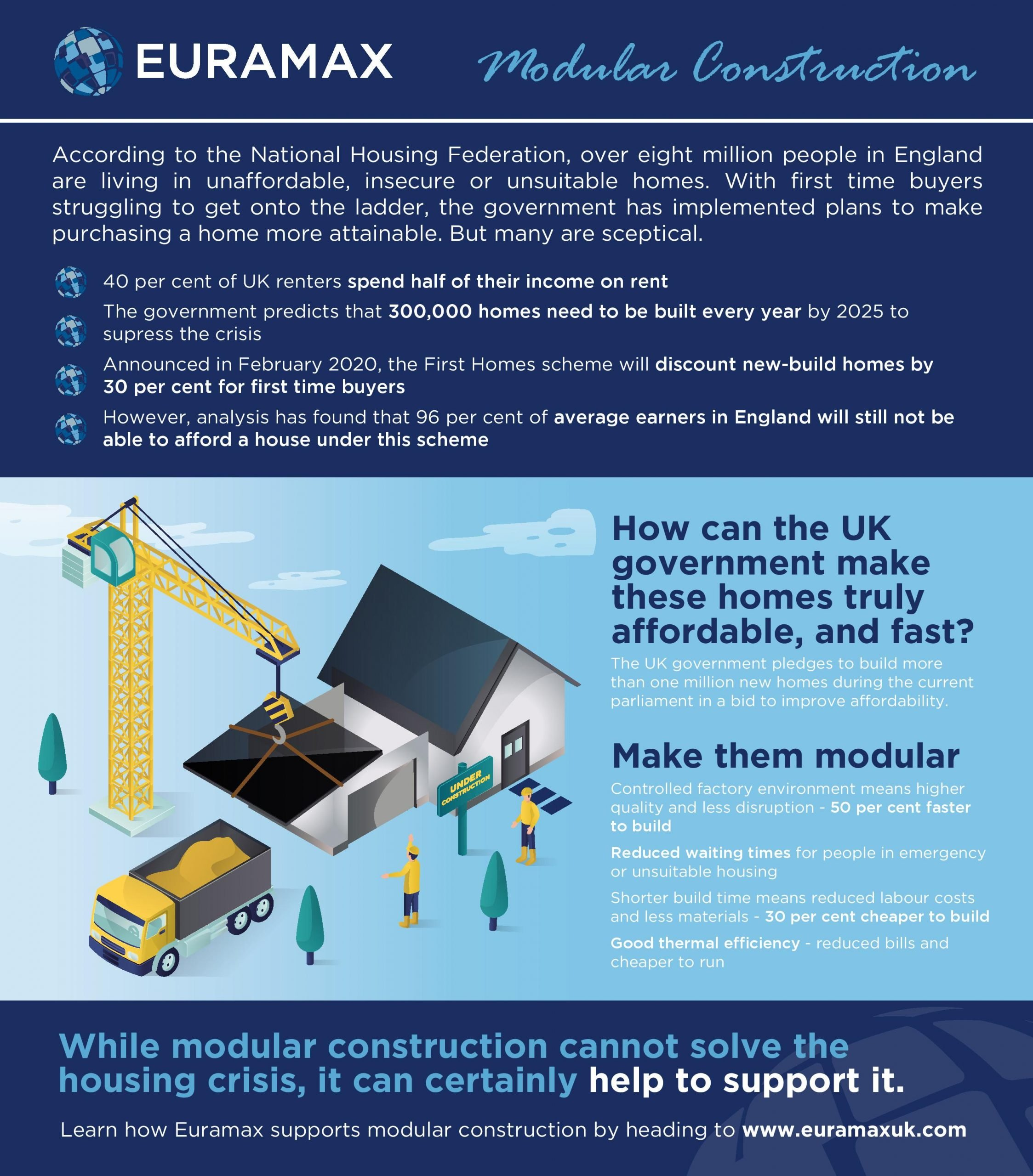 Euramax releases infographic on benefits modular construction brings to housing market